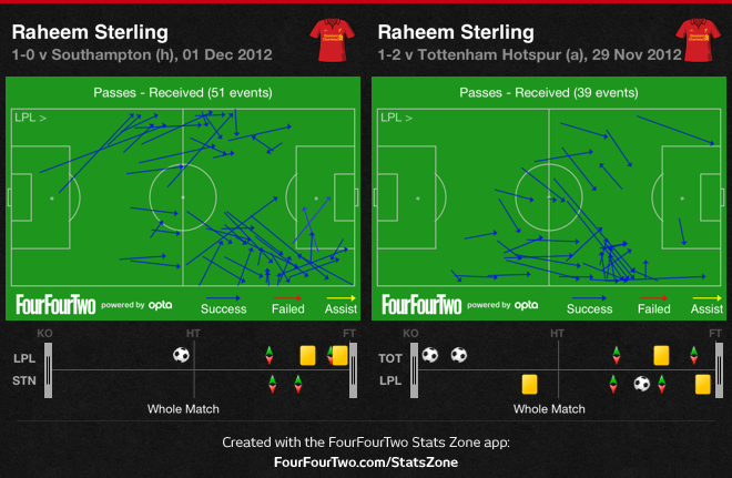 Sterling's drifting from wing to wing indicated his increased tactical freedom against Southampton, as compared to his rigid instructions against Tottenham