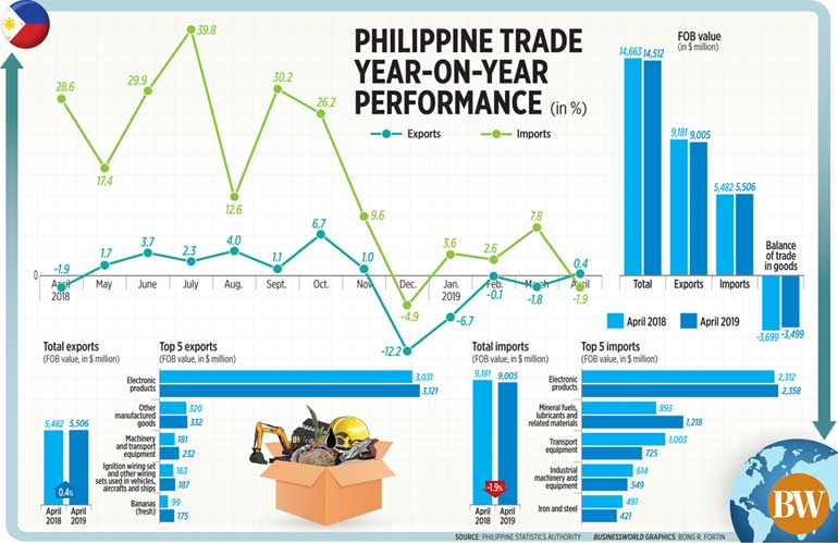 Philippine trade year-on-year performance (April 2019) | Tan
