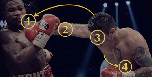 Boxing overhand punch