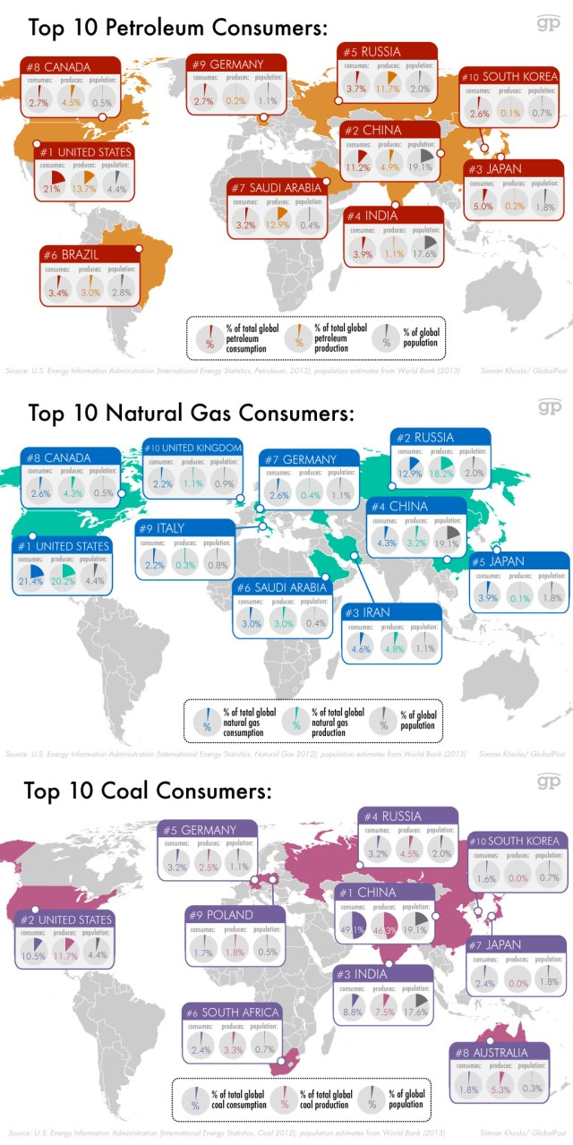 Top 10 Consumers and Producers of Non-Renewables