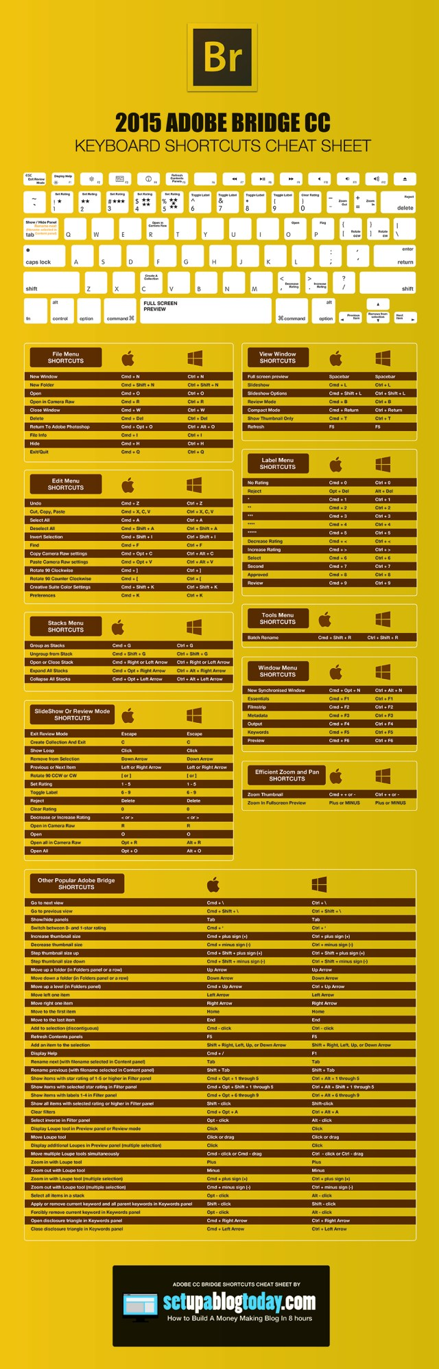 2015 Adobe Bridge Cheatsheet
