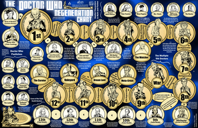 The Doctor Who Regeneration Chart