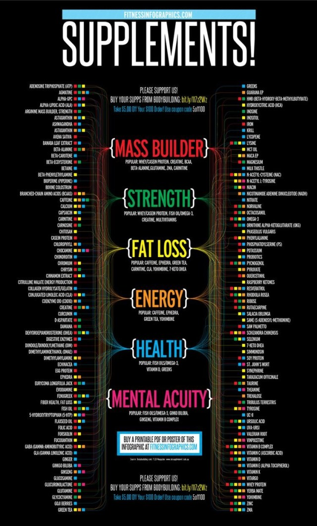 Full Guide to Fitness Supplements