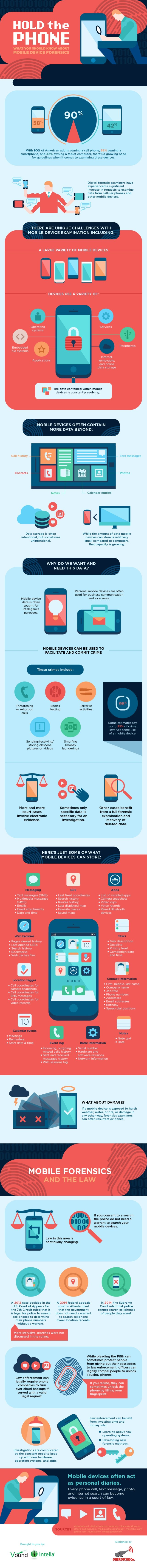 hold-the-phone-what-you-should-know-about-mobile-device-forensics_577d17014098b