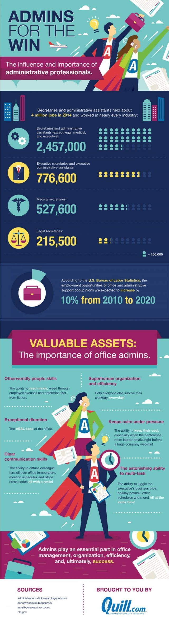 the-influence-and-importance-of-administrative-professionals_5720d5abad6ce