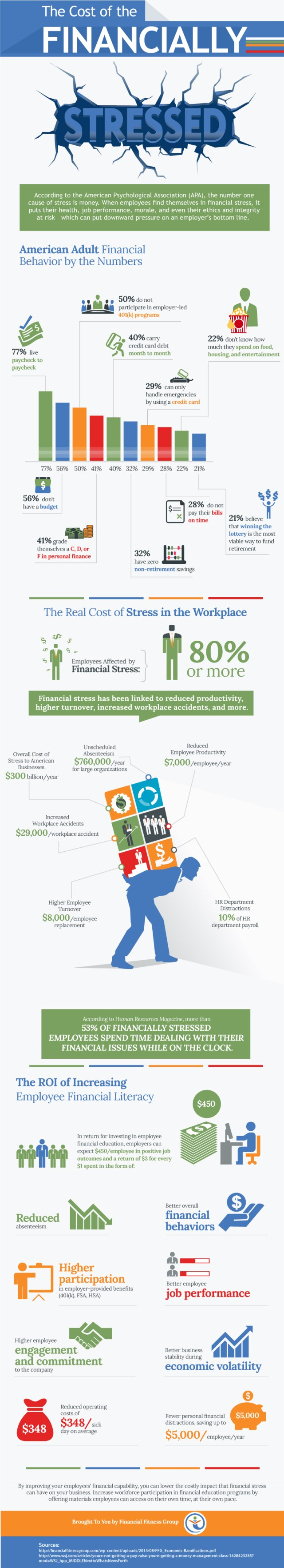 the-cost-of-the-financially-stressed-infographic_571a614aae1bb