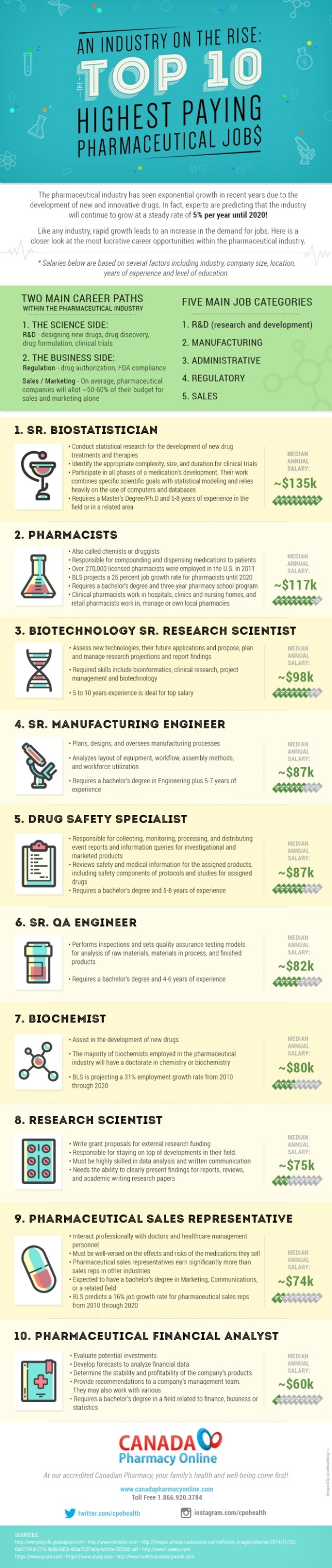 an-industry-on-the-rise-the-top-10-highest-paying-pharmaceutical-jobs_568e04986433a