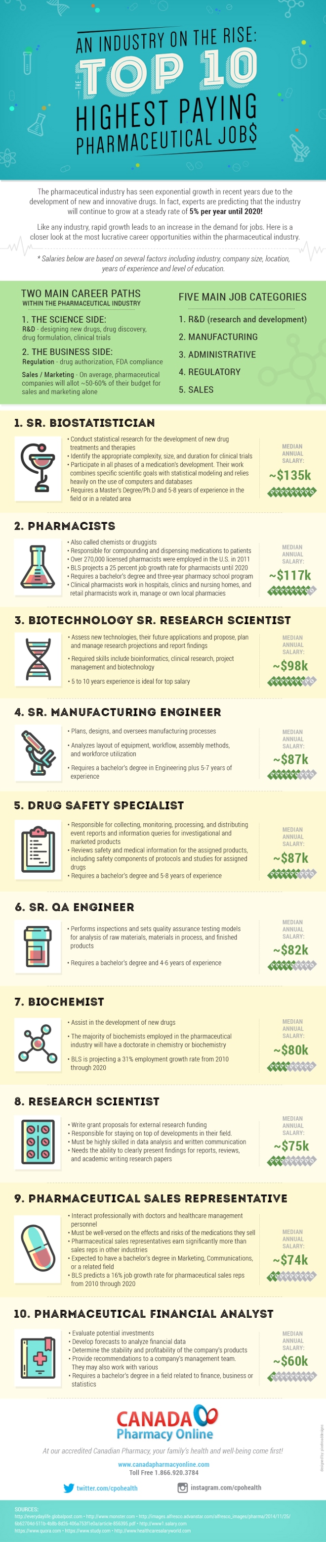 An Industry On The Rise The Top 10 Highest Paying Pharmaceutical