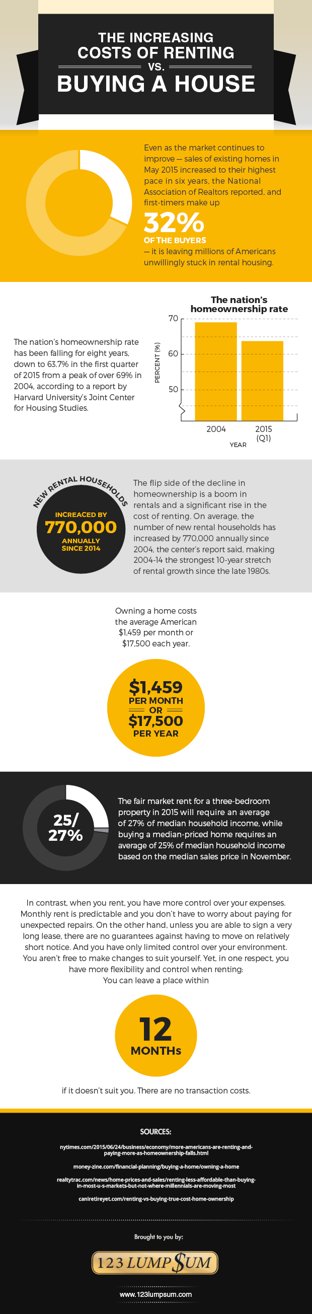 the-increasing-costs-of-renting-vs-buying-a-house_56c20133e8793