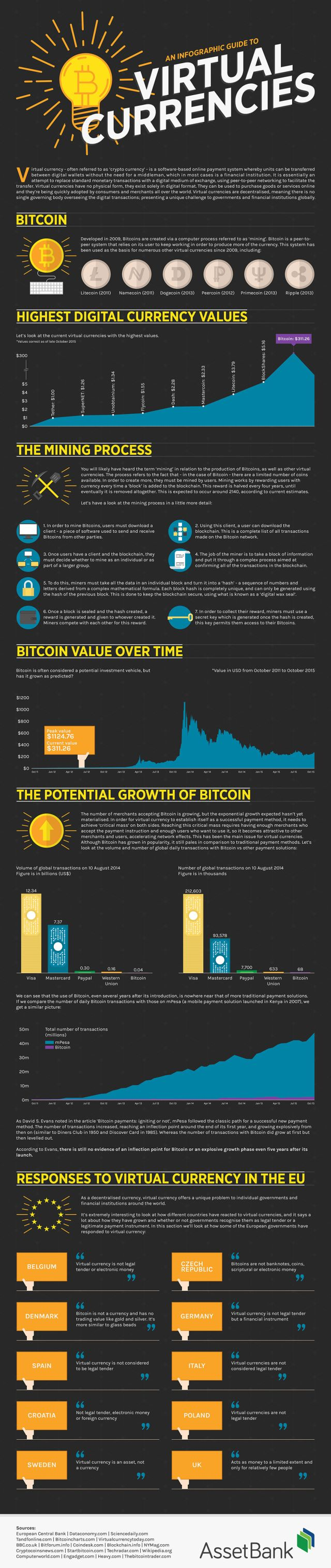 an-infographic-guide-to-virtual-currencies_5645c29ce987c