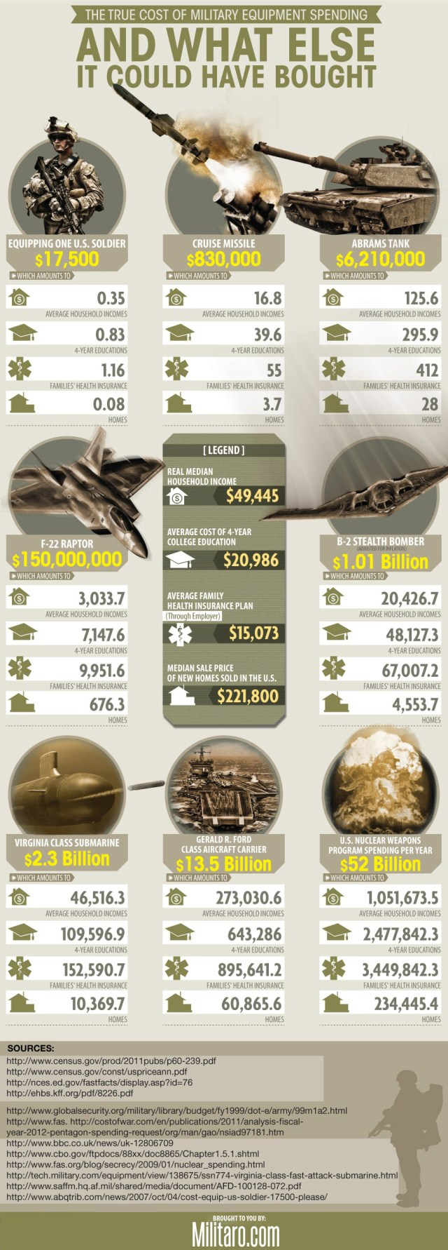 how-much-the-military-costs-and-what-it-could-have-bought_556f64f56eaee