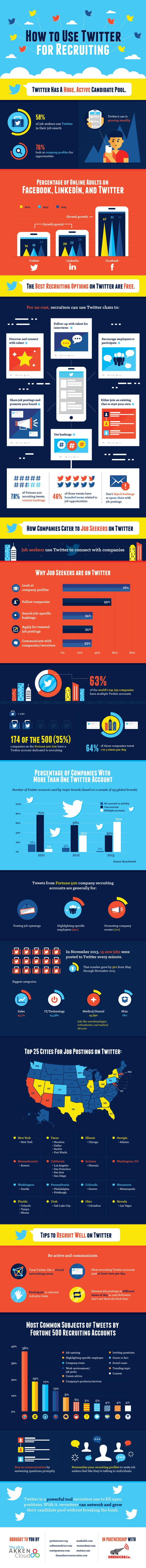 how-to-use-twitter-for-recruiting_558d698b9a54f