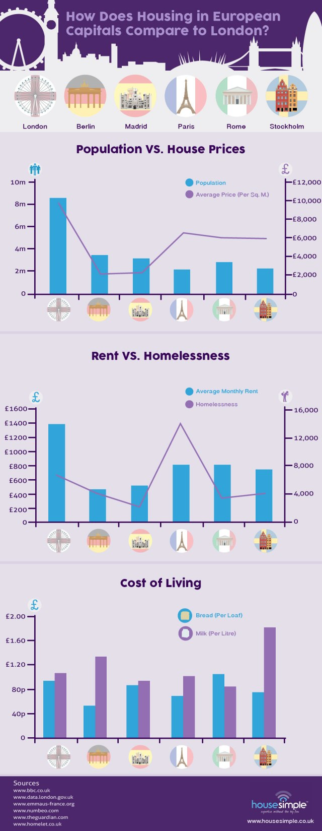 how-does-housing-in-european-capitals-compare-to-london_552b8ad0559f6