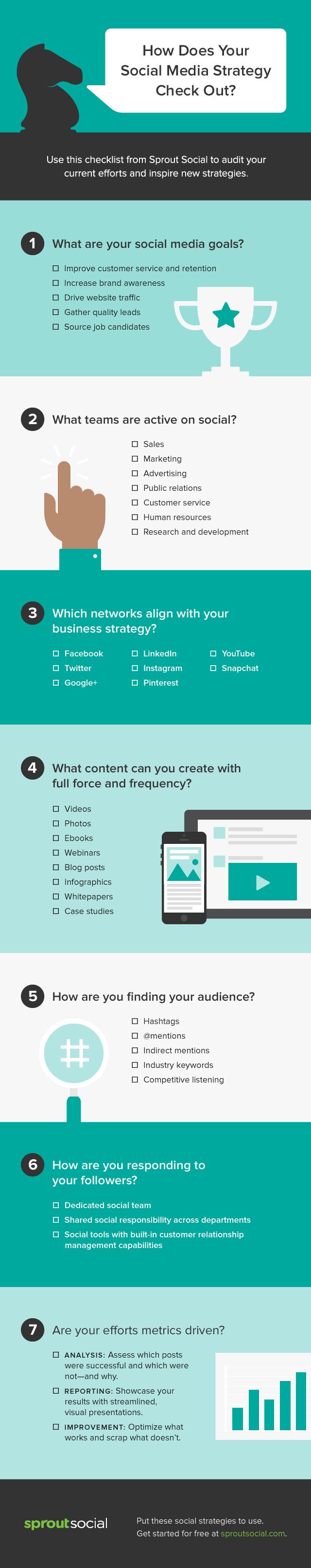 the-social-media-marketing-checklist_54f7586463dbc
