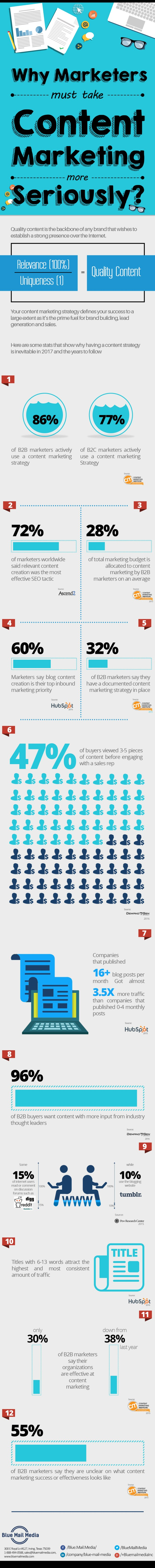 why-marketers-must-take-content-marketing-more-seriously_5939147f8061c