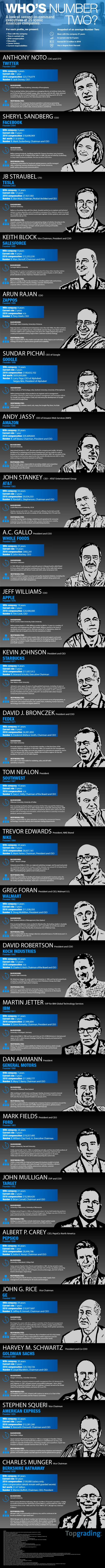 Who Is Second-In-Command at 25 Iconic American Companies?