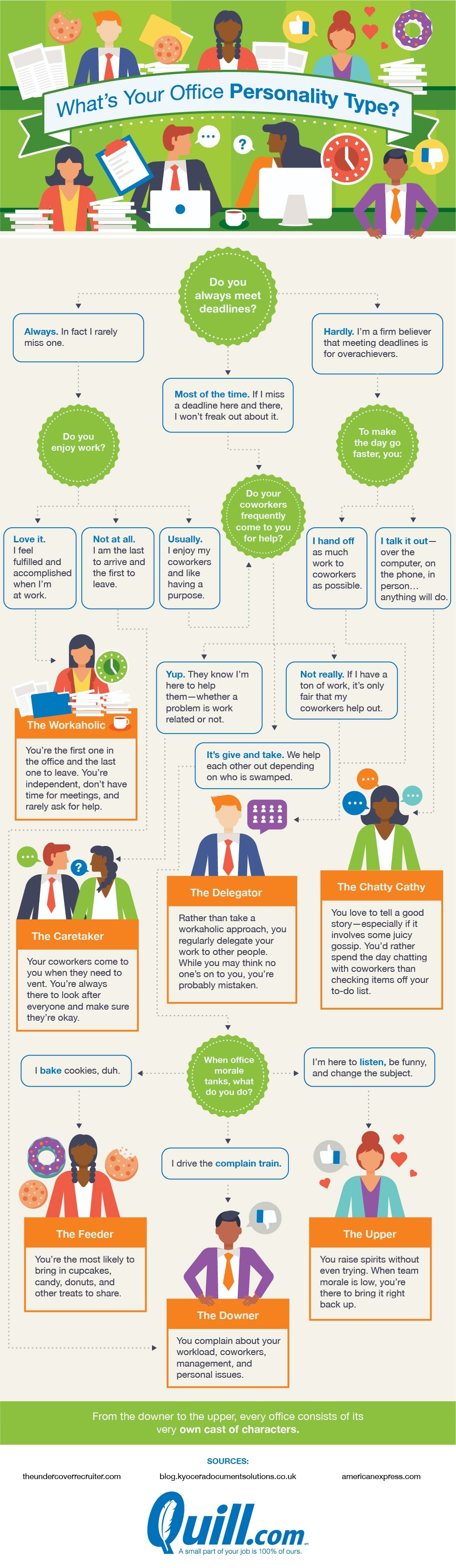 Whats Your Office Personality Type?   TFE Times
