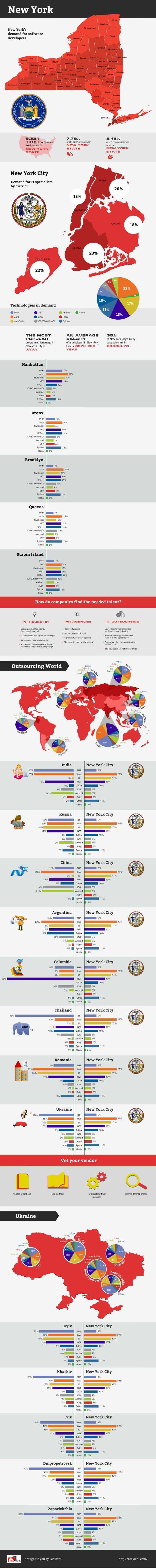 Software Development Technologies in New York