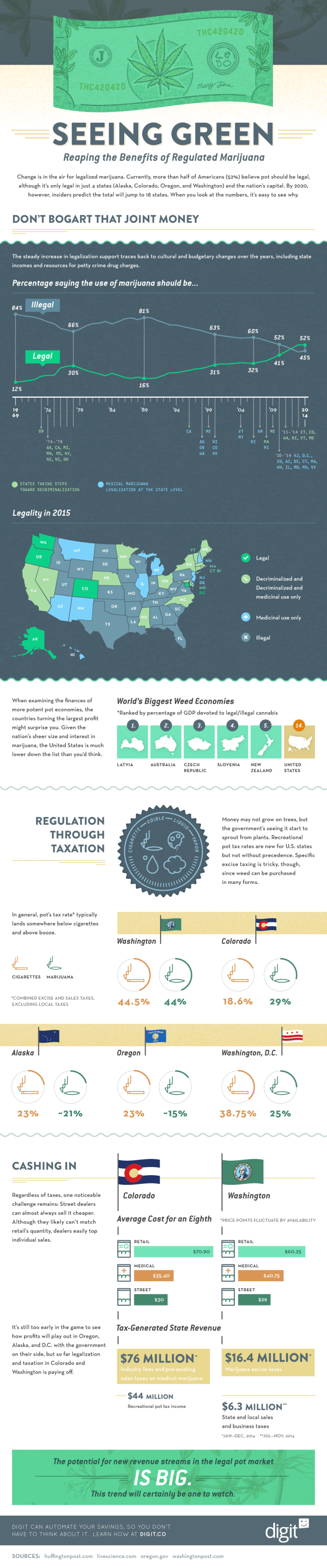 seeing-green-reaping-the-benefits-of-regulated-marijuana-infographic