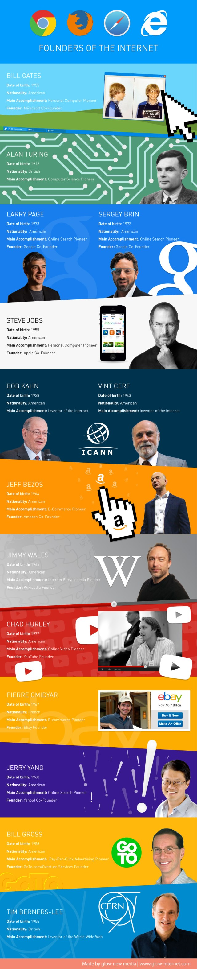 Founders of the Internet
