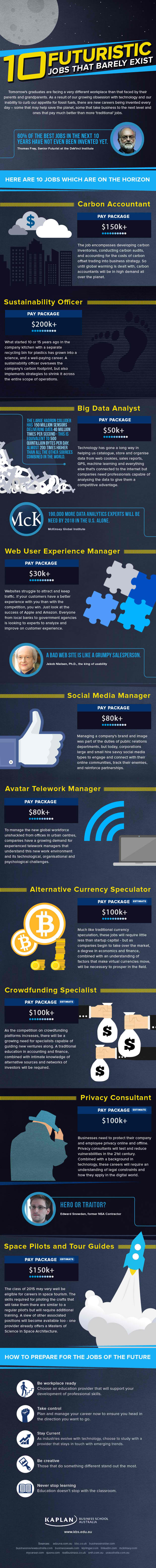 10 Futuristic Jobs That Barely Exist