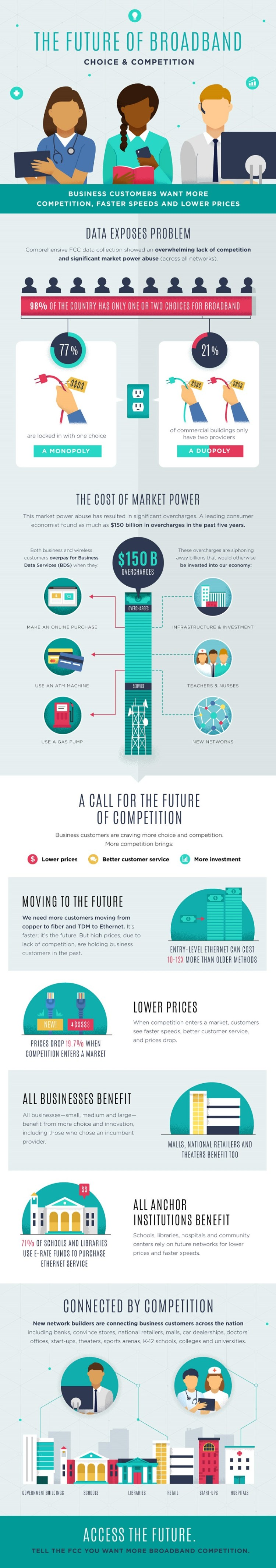The Future of Broadband