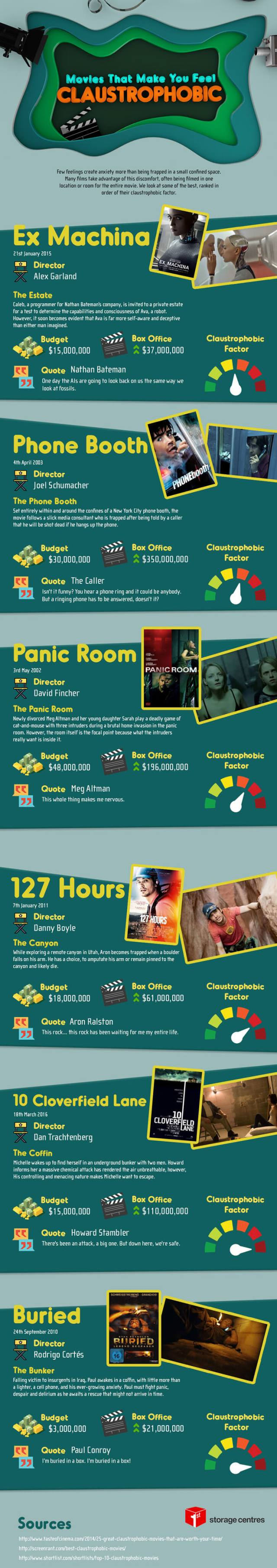 Movies that Make You Feel Claustrophobic