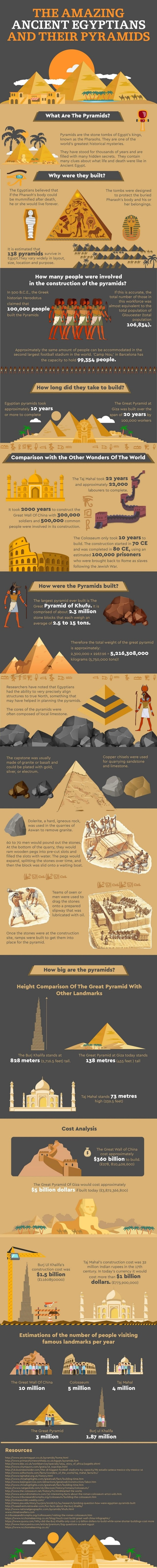 The Amazing Ancient Egyptians and Their Pyramids
