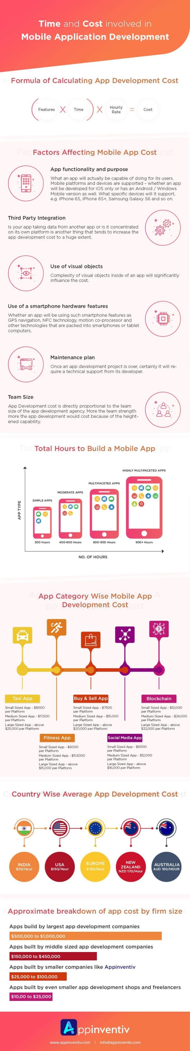 Application Development info