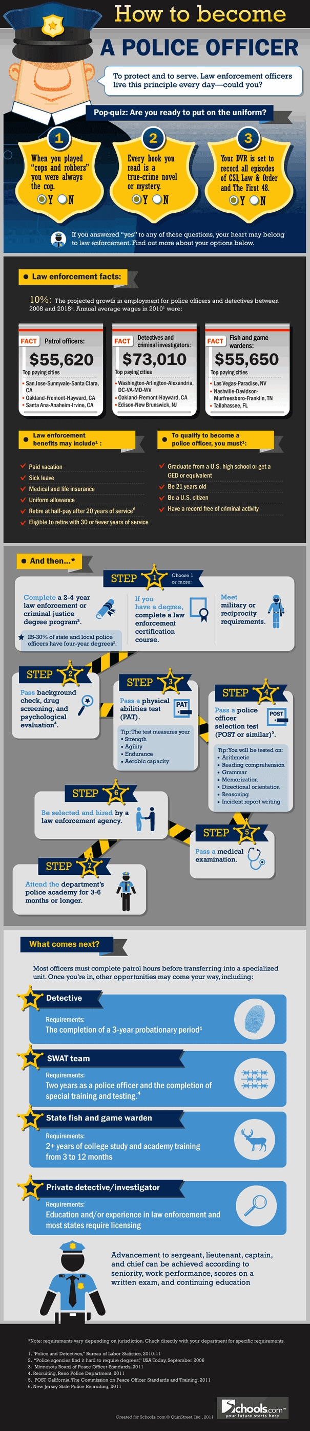 Become Police info