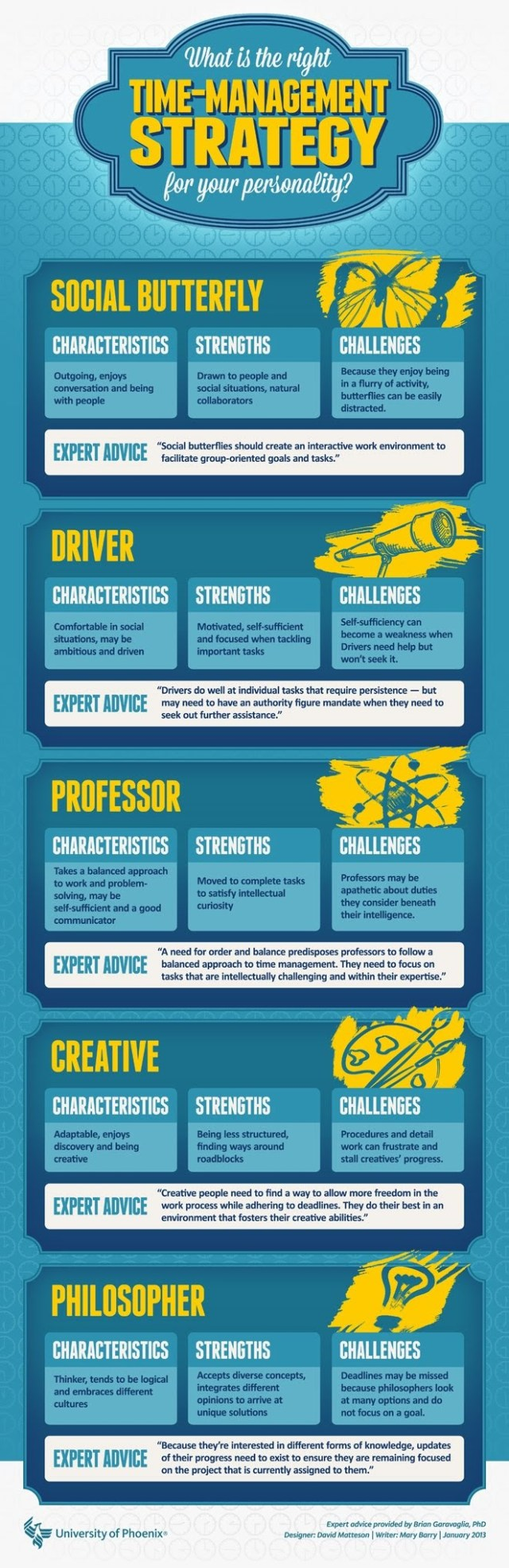 Management Personality info