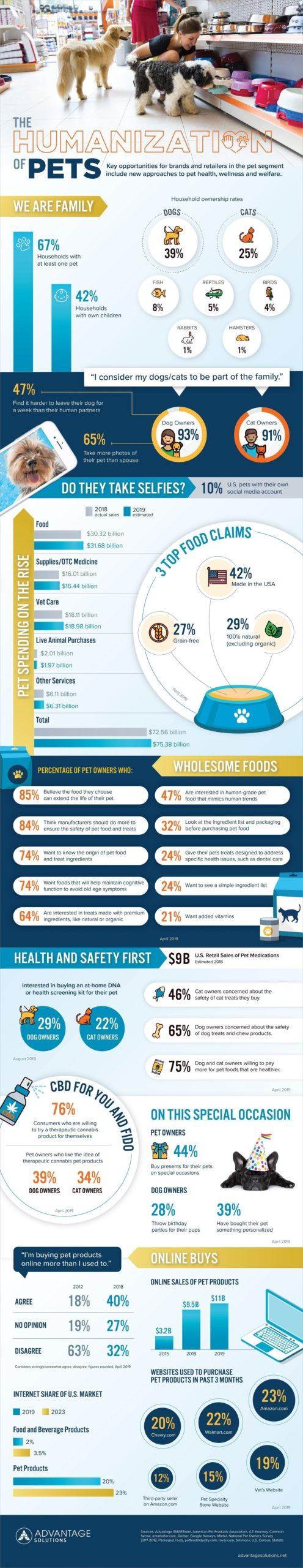 Humanization Pets info