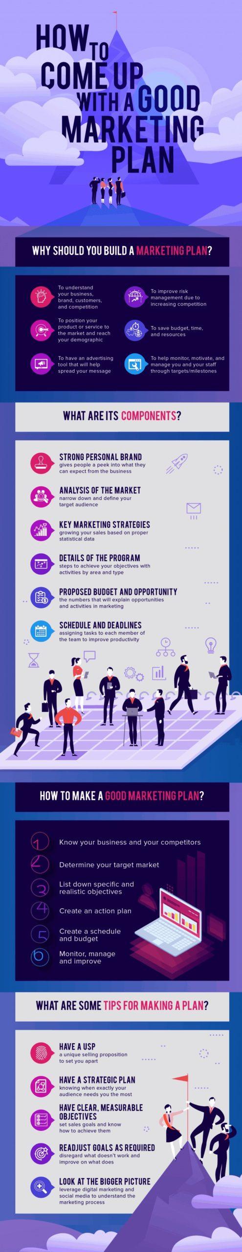 Marketing Plan info