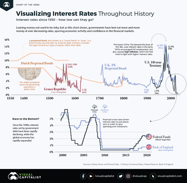 Visualizing Interest Rates Throughout History