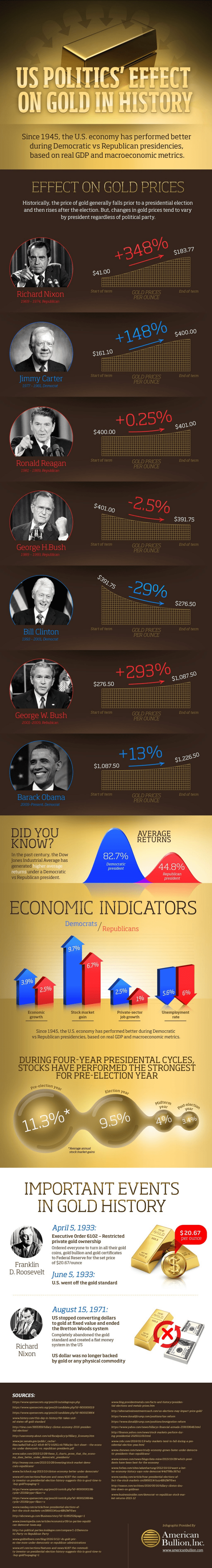 U.S. Politic's Effect on Gold in History
