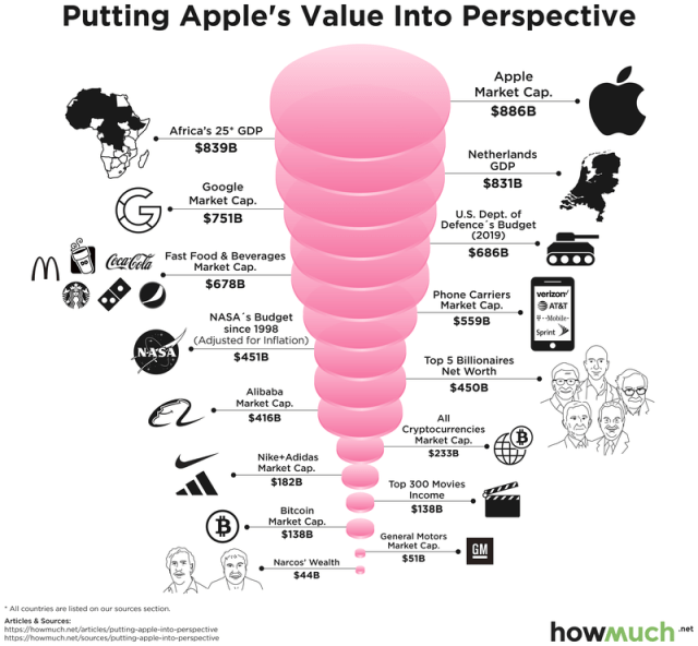 How Big is Apple