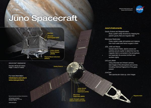 Juno Spacecraft Instruments to study Jupiter