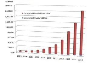Unstructured Data Growth - graphic for executive recruiters