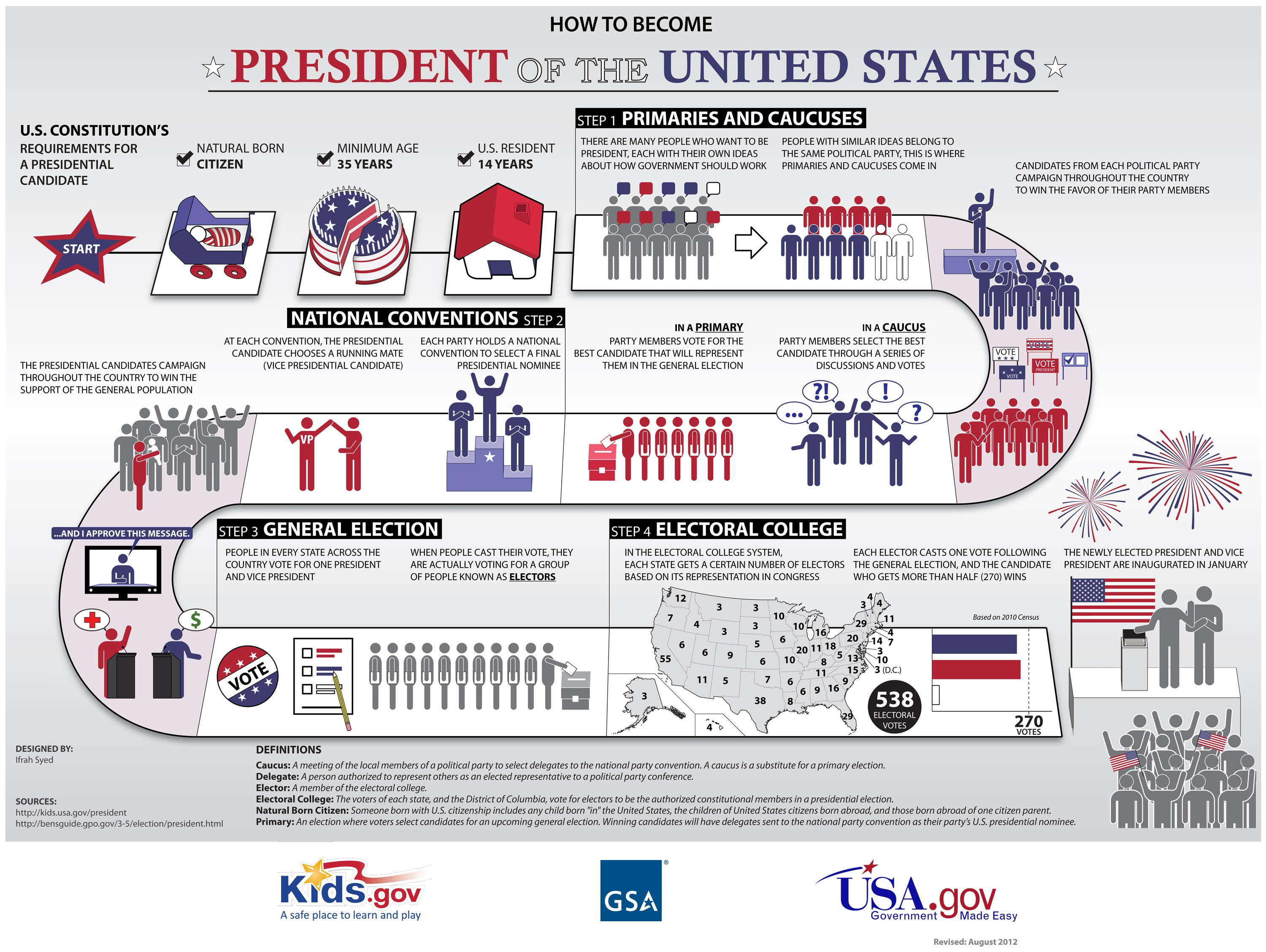 United States Election Process Worksheet