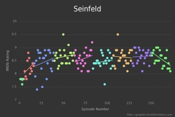 Graph TV by Kevin Wu Seinfeld