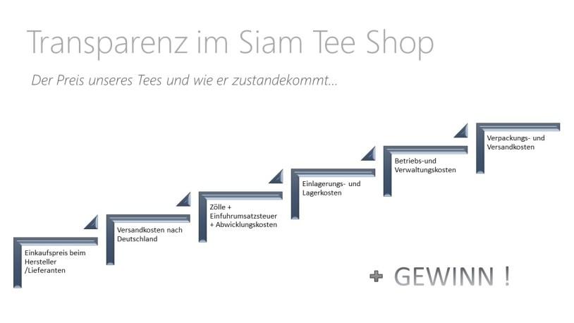 Transparenz im Siam Tee Shop - Der Preis unseres Tees und wie er zustande kommt