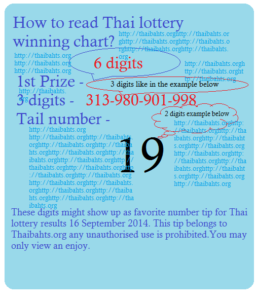 How to read Thail lottery chart for 16 September 2014