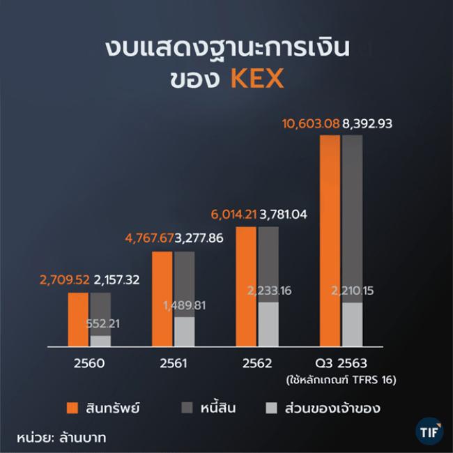 ด้านฐานะการเงินของ KEX