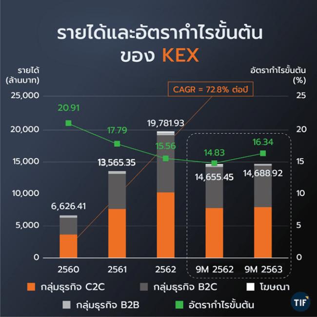 ด้านผลการดำเนินงานของ KEX