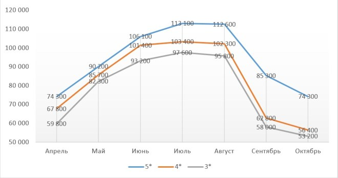 график изменения цен на путевку в Тунис на двоих