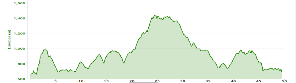Thailand Ultramarathon elevation change graph for TU50 and TU100