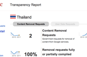 Google Transparency Report - Thailand - January to June 2011