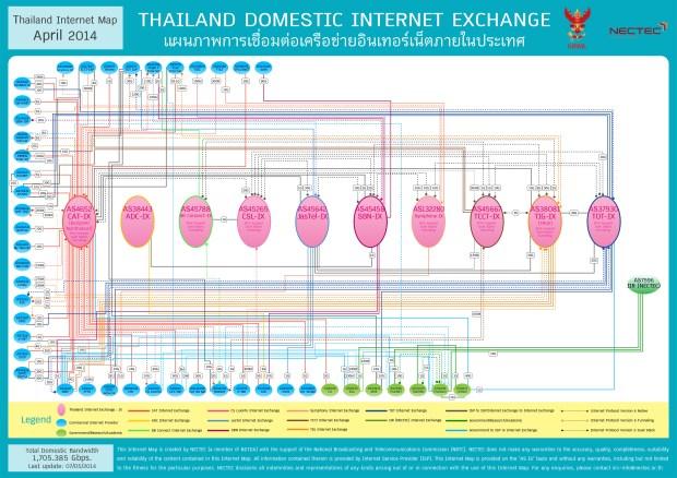 การเชื่อมต่ออินเทอร์เน็ตภายในประเทศ