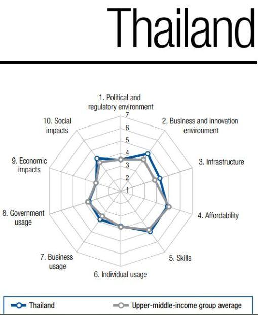 สถานการณ์ไอทีโดยรวมของไทย (ที่มา World Economic Forum)