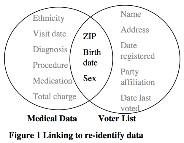 Linking to re-identify data